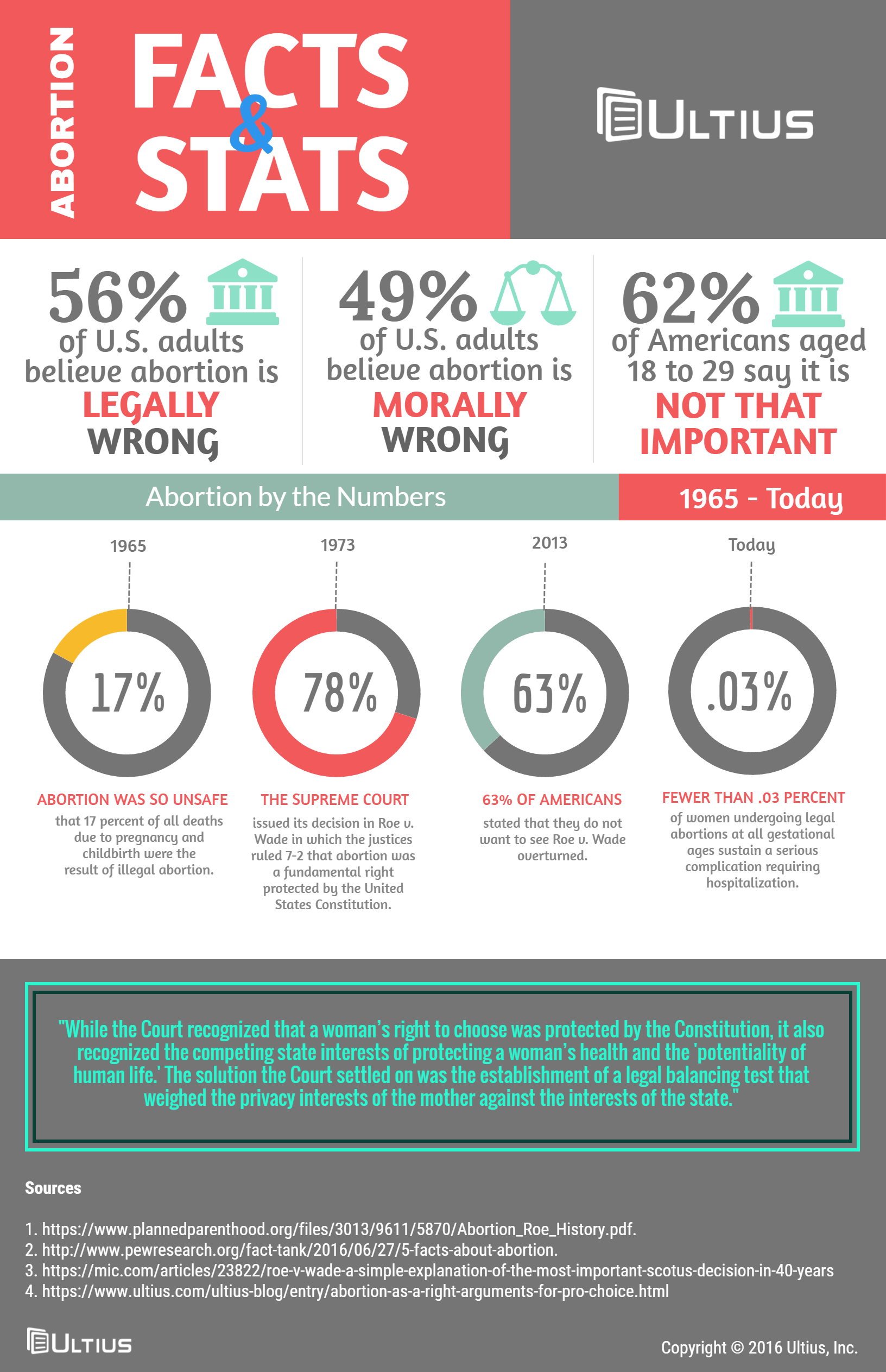 essay for abortion Abortion is a heated debate in the us, filled with emotion and lacking rational thought this infographic explores quantifiable data to help readers understand both.