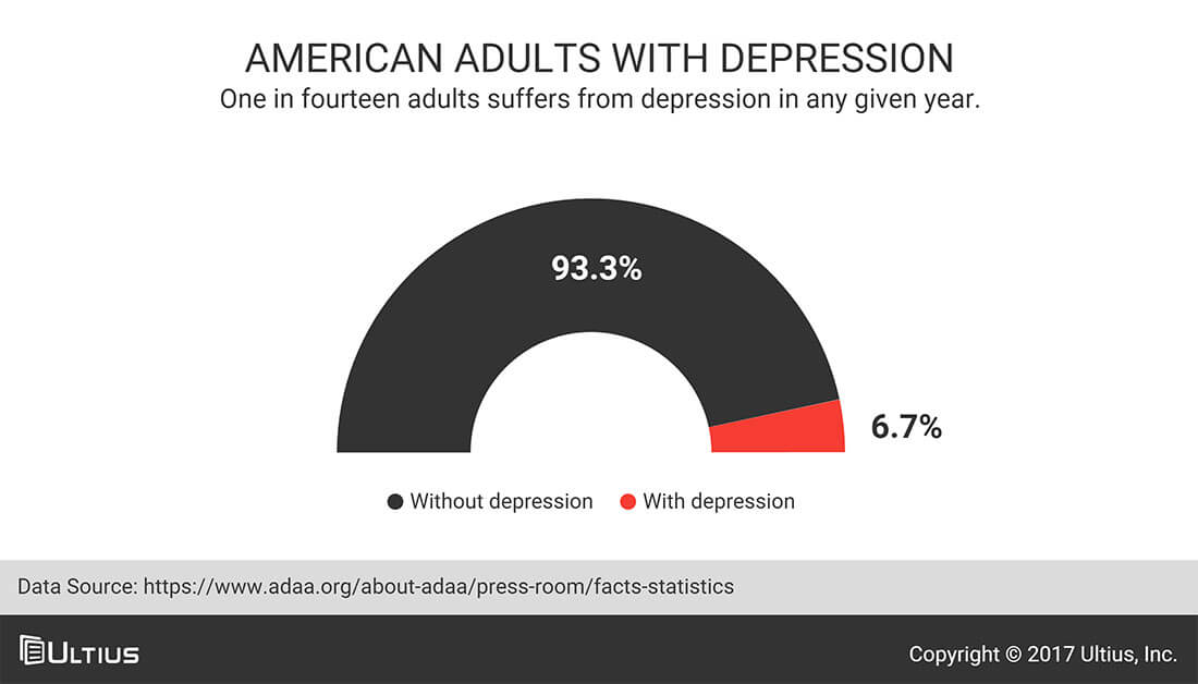 American adults with depression - Anxiety and Depression Association of America (ADAA)