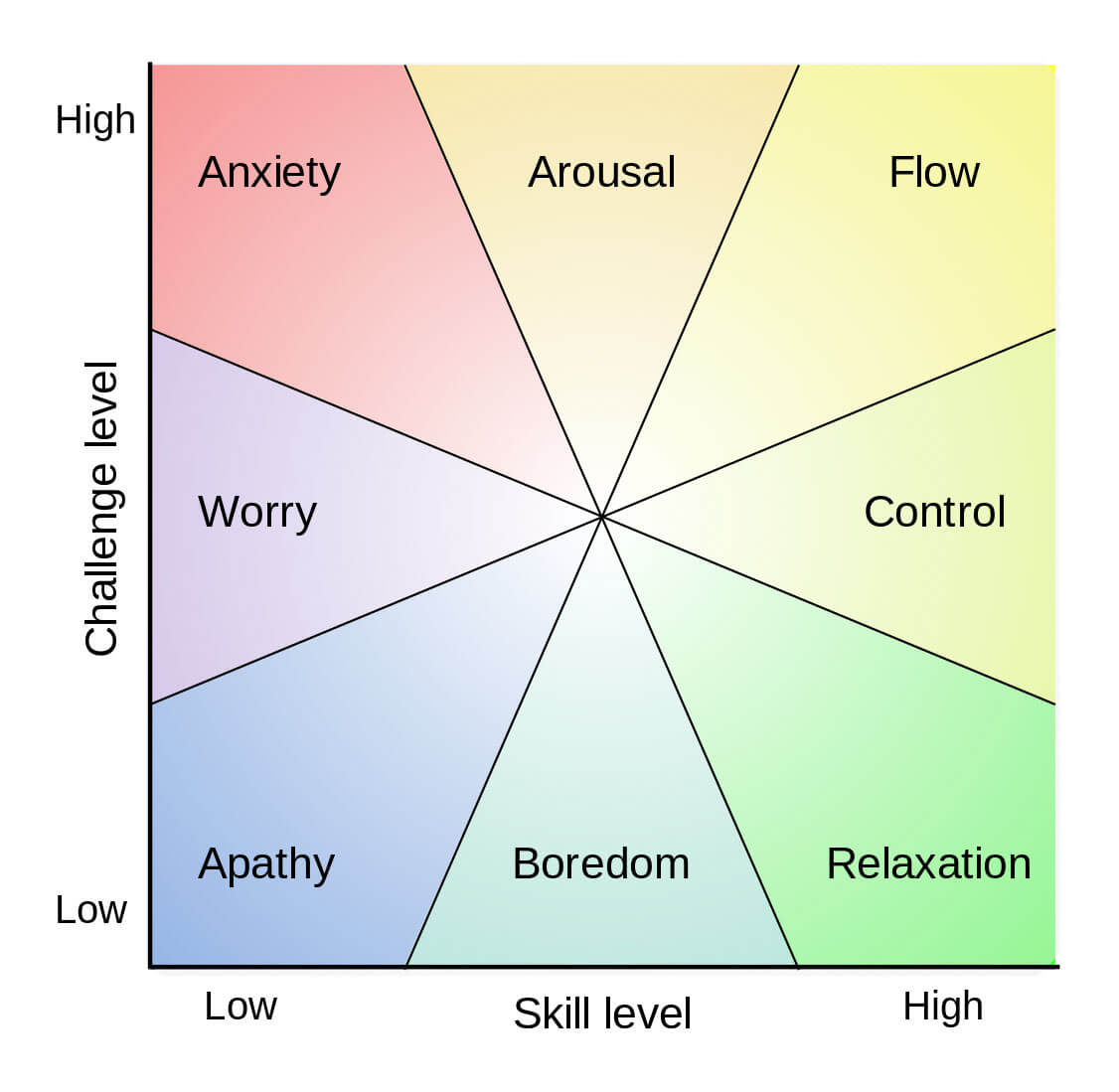 States of mind accompanying skill levels and challenge levels