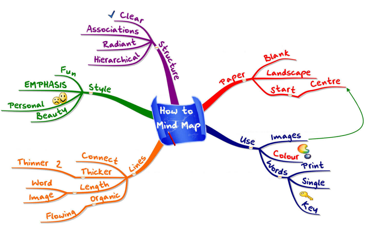 Mind Mapping Essay - Words