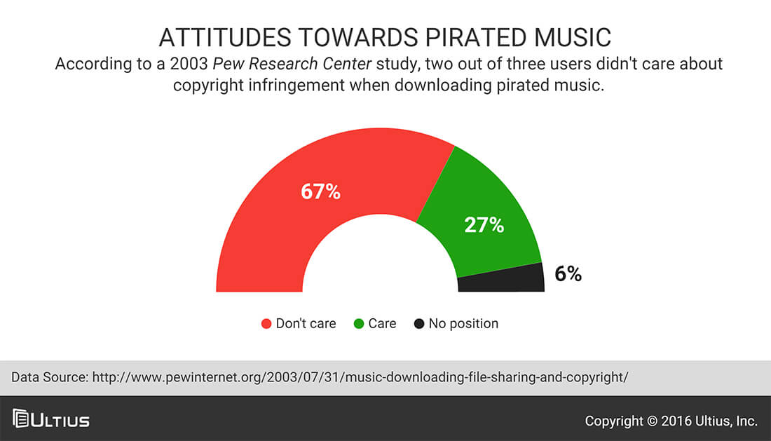 piracy of digitized music essay Essay: the effects of internet piracy on the music industry as a growing segment of the public made the migration to digital music and internet piracy.