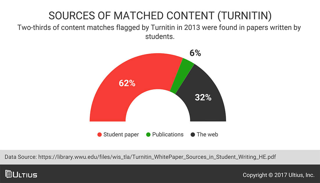 Sources of matched content (Turnitin) - Western Washington University
