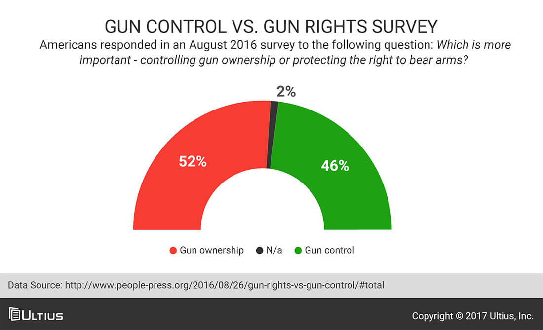 Gun control vs. gun rights - 2016 People Press survey results.