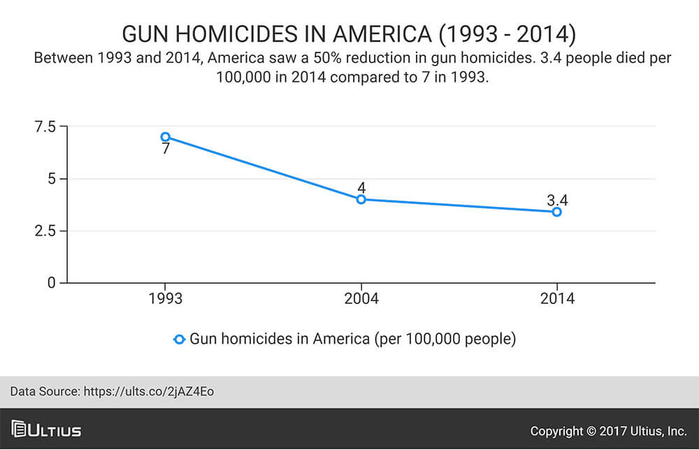 Gun homicides in America (1993 - 2014) - Pew Research Center data.