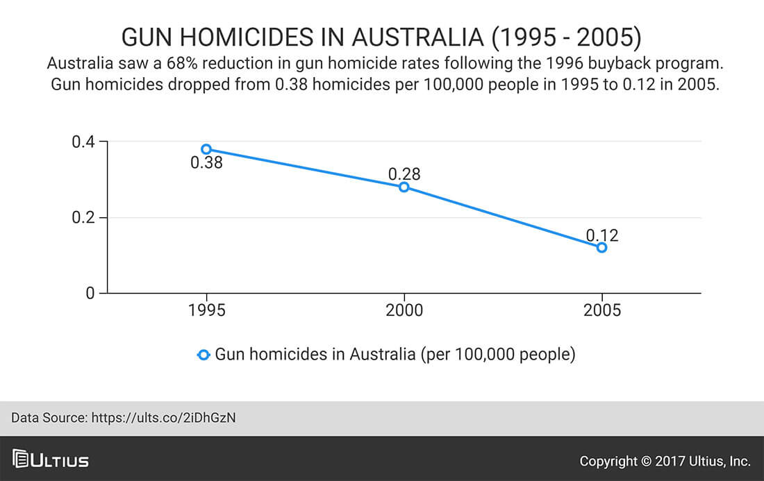 Gun homicides in Australia from 1995 to 2005.