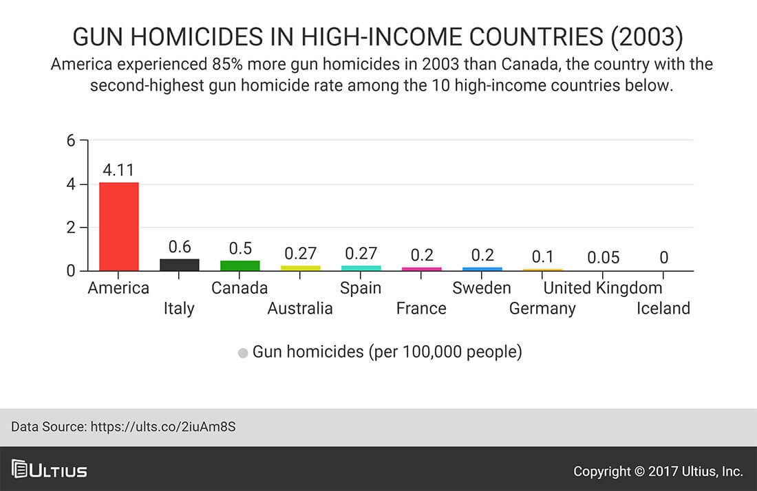 Gun homicides in high-income countries in 2003