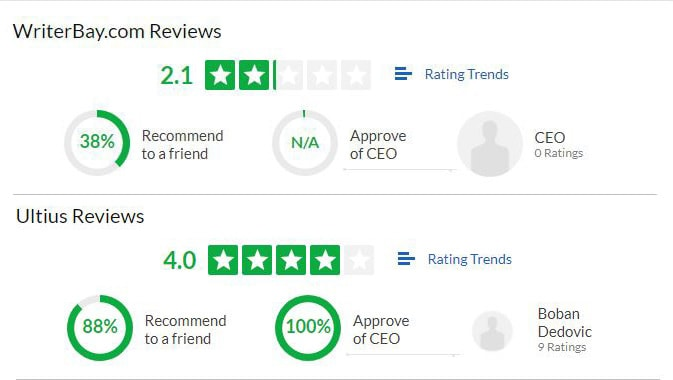Ultius has higher ratings and recommendations than WriterBay on Glassdoor.