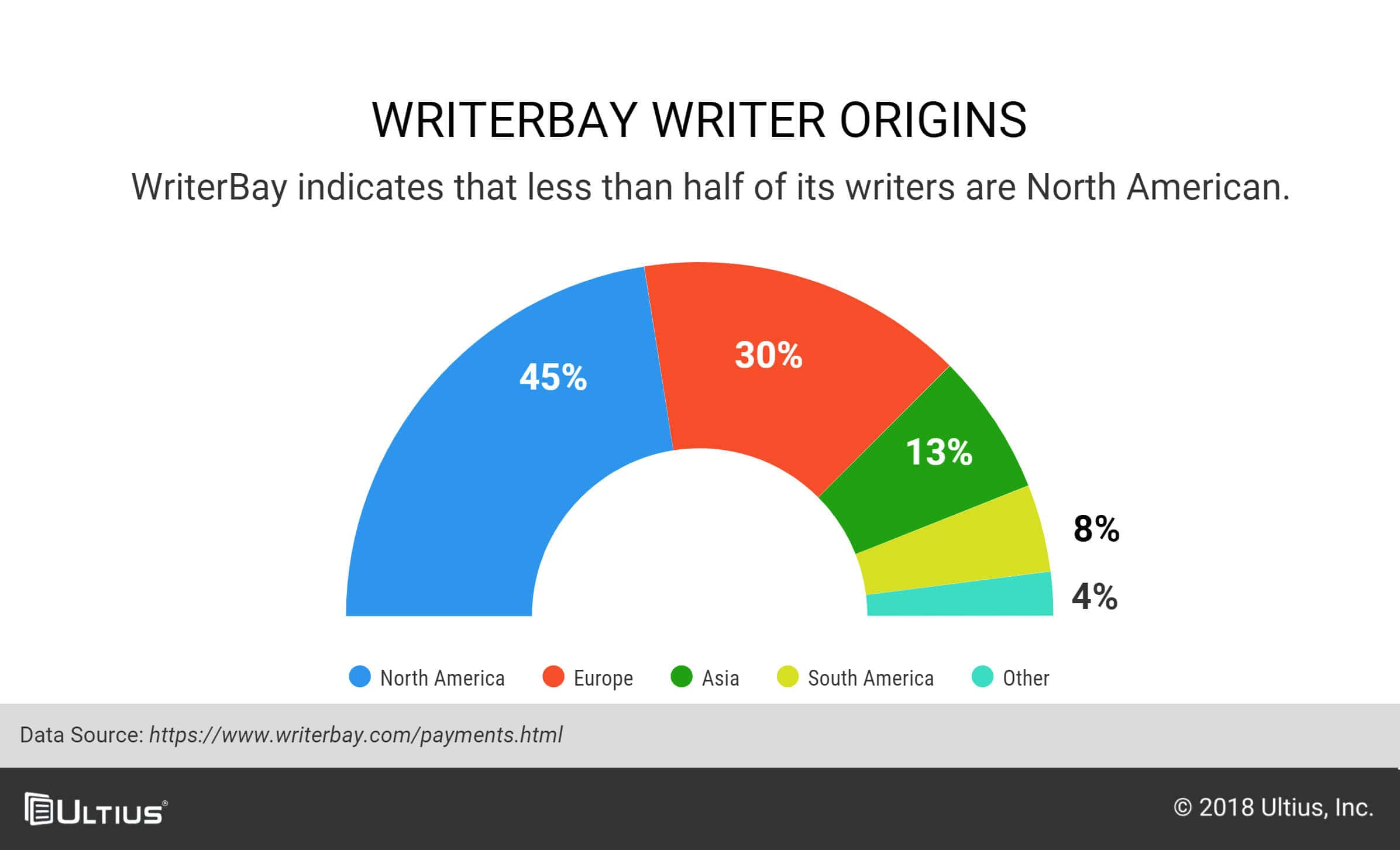 Less than half of the writers from WriterBay are from North America.