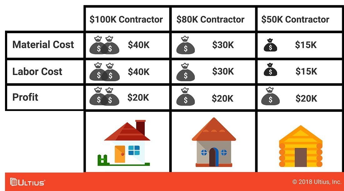 Graph of how bidding works when contracting a home to be built