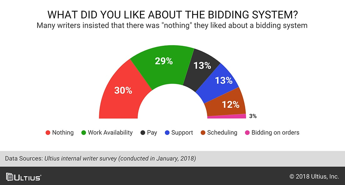 Chart asking what writers like about bidding systems.