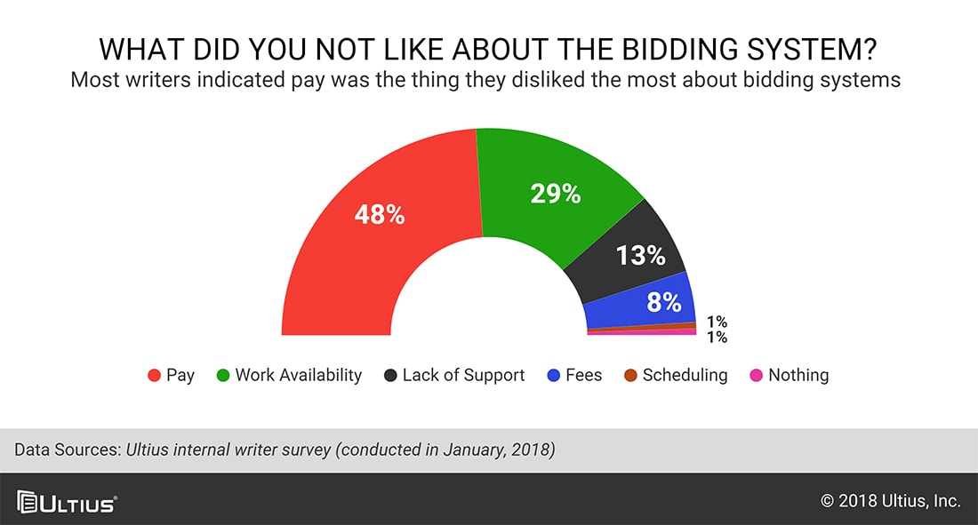 Chart asking what writers disliked about bidding systems.