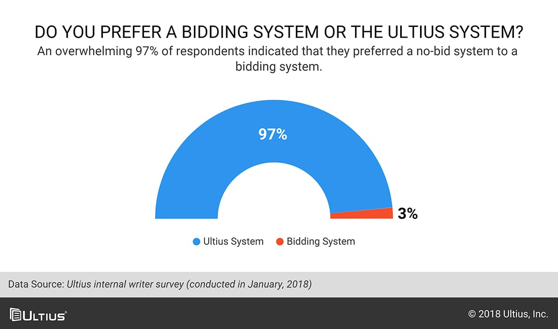 Chart asking writers if they prefer Ultius or bidding system.