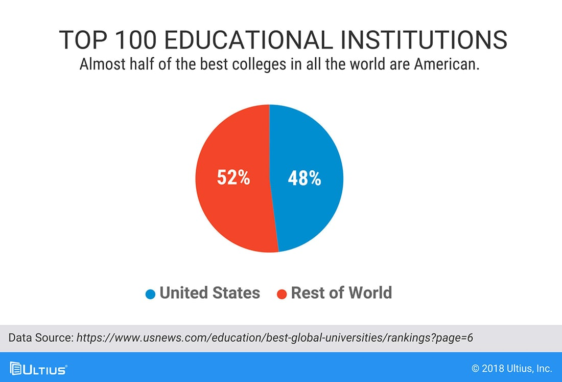 Chart showing that almost half of the top 100 best colleges are in America.