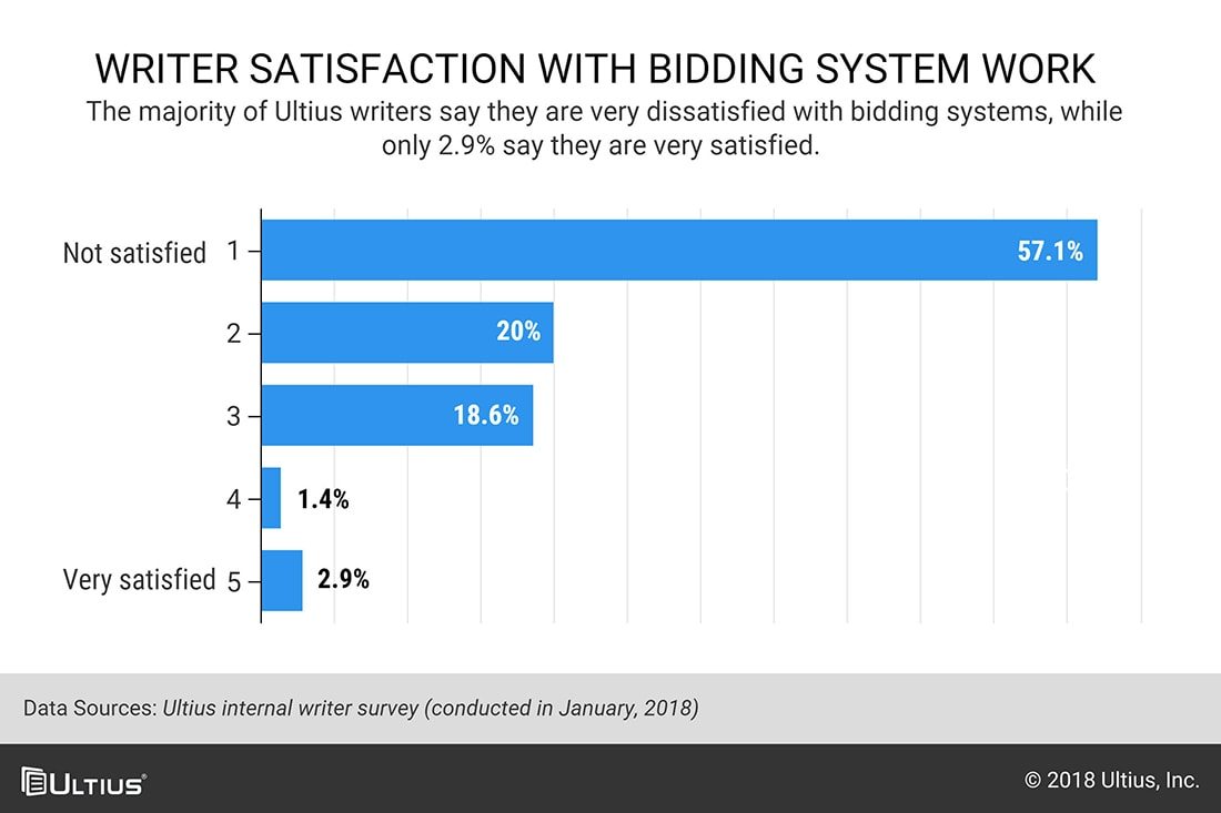 Chart of writer satisfaction with bidding systems from survey.