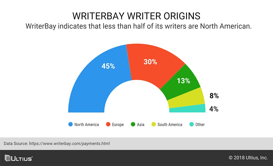 Chart of origins of writers for WriterBay.com