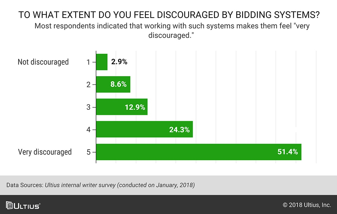 Chart from internal survey showing bidding makes writers feel discouraged