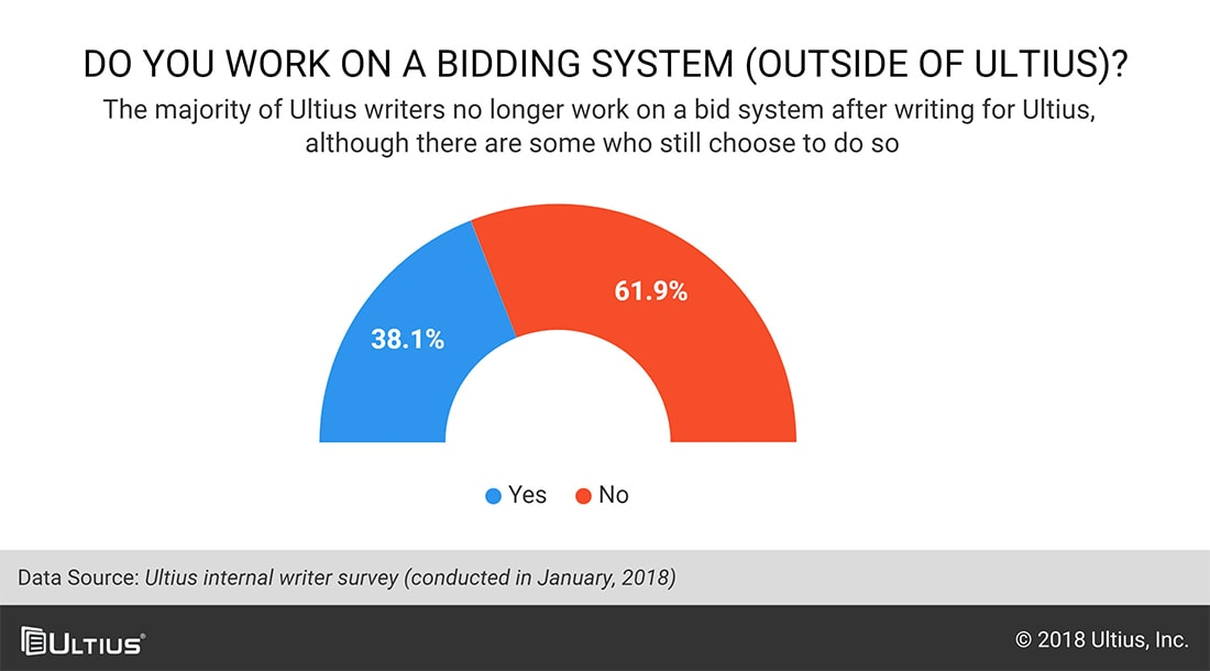 Chart of data on Ultius writers who work on bidding systems