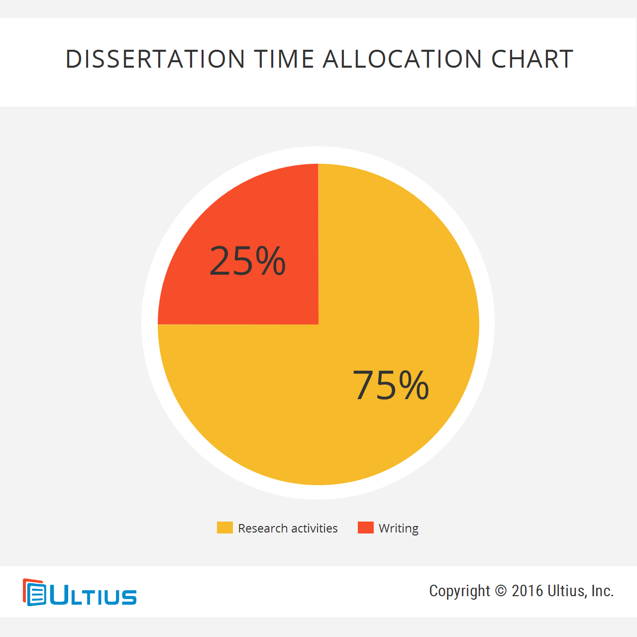 Dissertation time allocation chart - research vs. writing