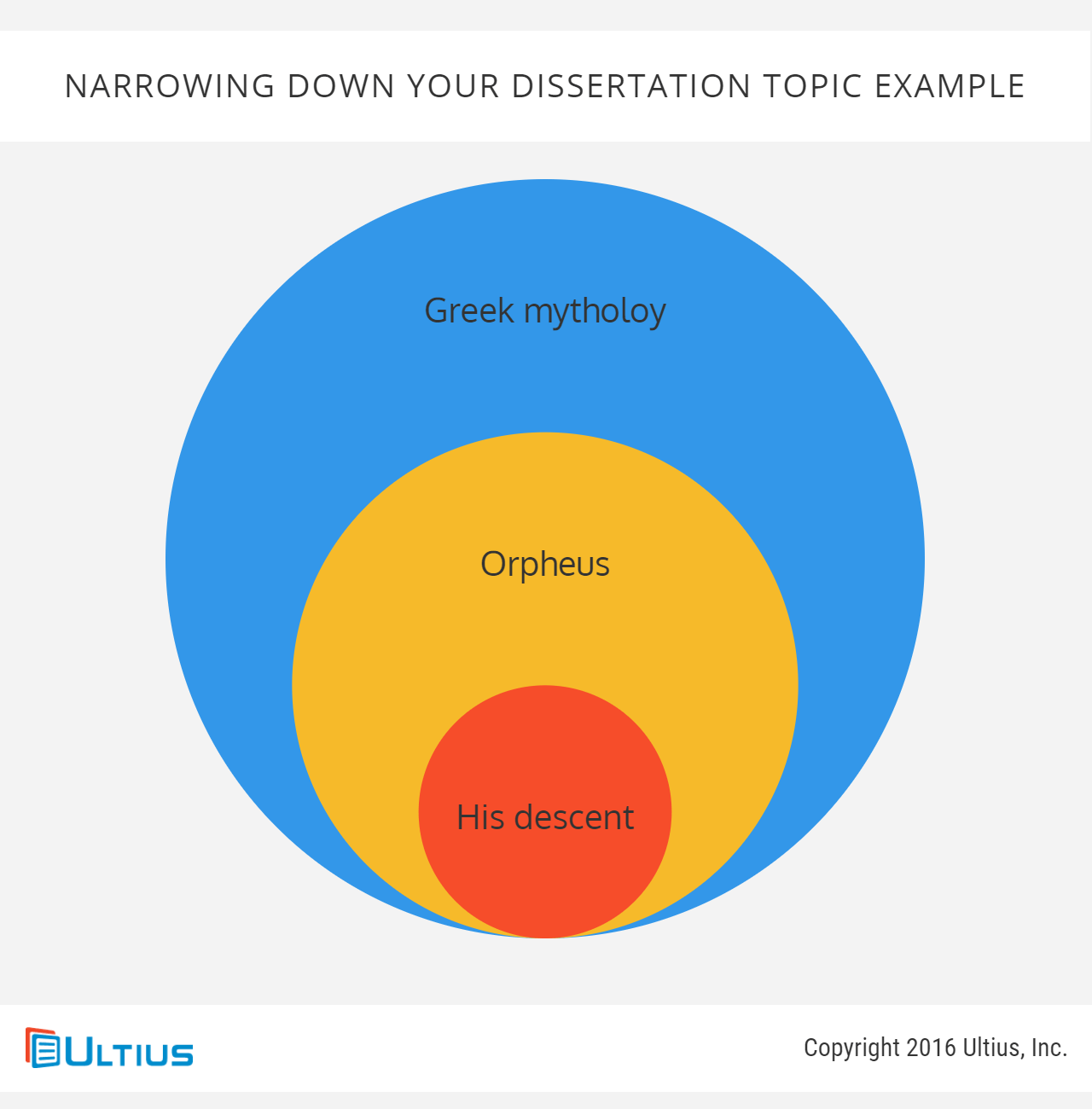 Narrowing down your dissertation topic - example
