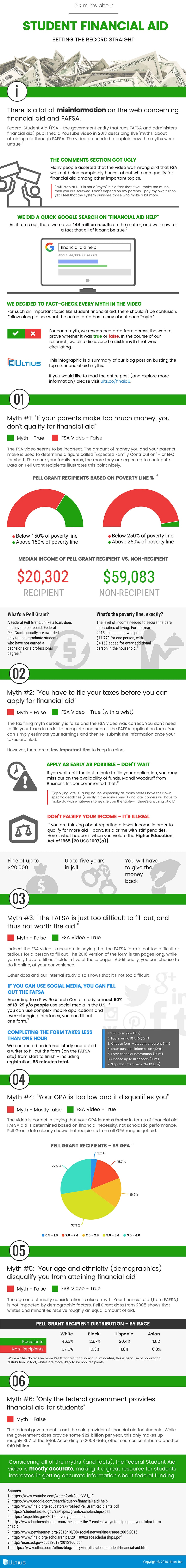 6 Myths About Student Financial Aid - An Infographic