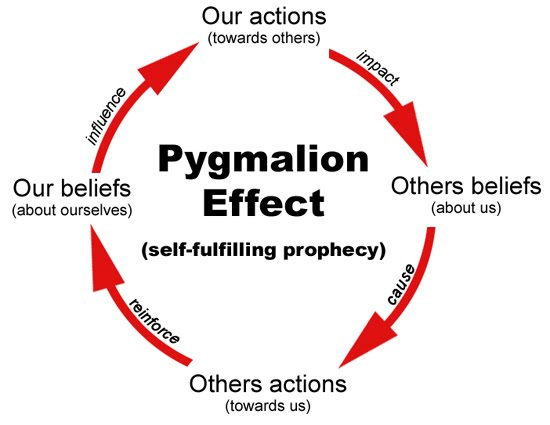 The Pygmalion Effect - Self-fulfilling prophecy