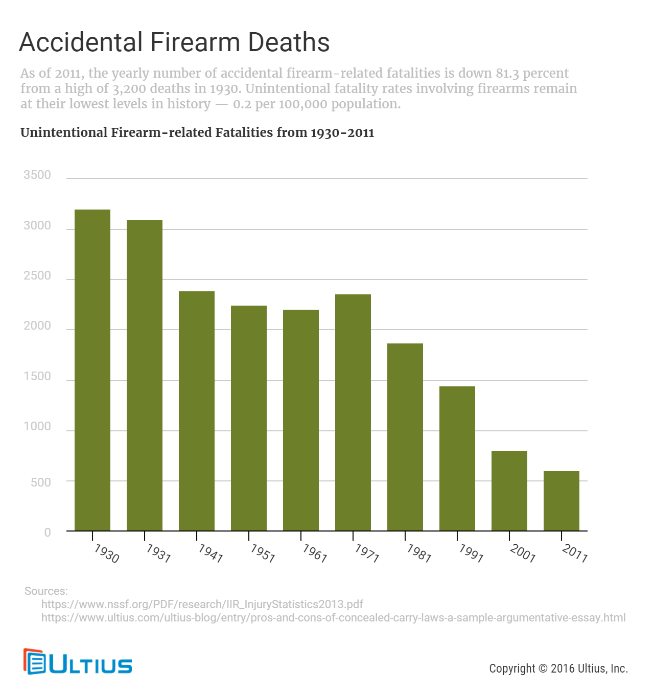 pros and cons of concealed carry laws a sample argumentative accidental firearm deaths from 1930 to 2011