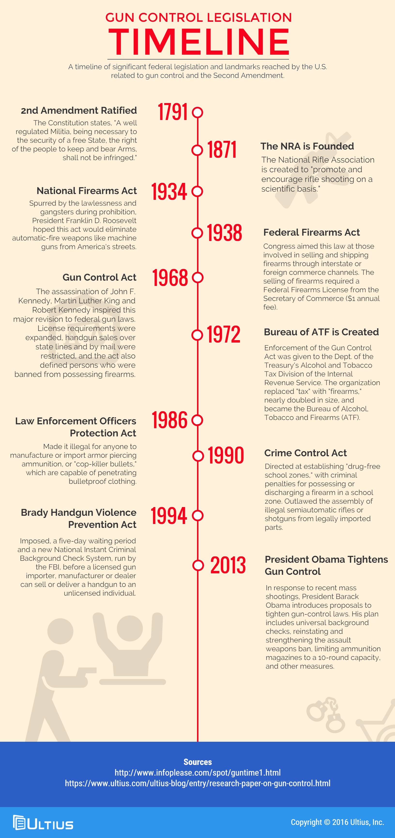 research paper on gun control infographic blog  gun control legislation timeline infographic