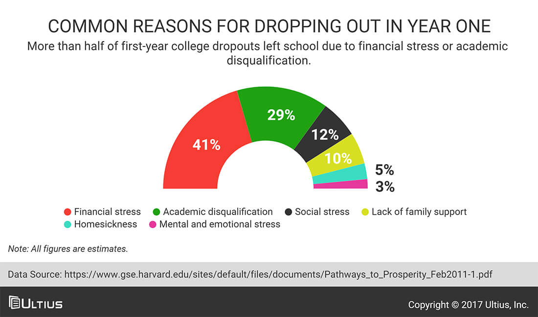 reasons dropping out school High school dropouts essays students dropping out of high school are becoming more and more common one thing they fail to be aware of is the cause and effect this will have on ones life.