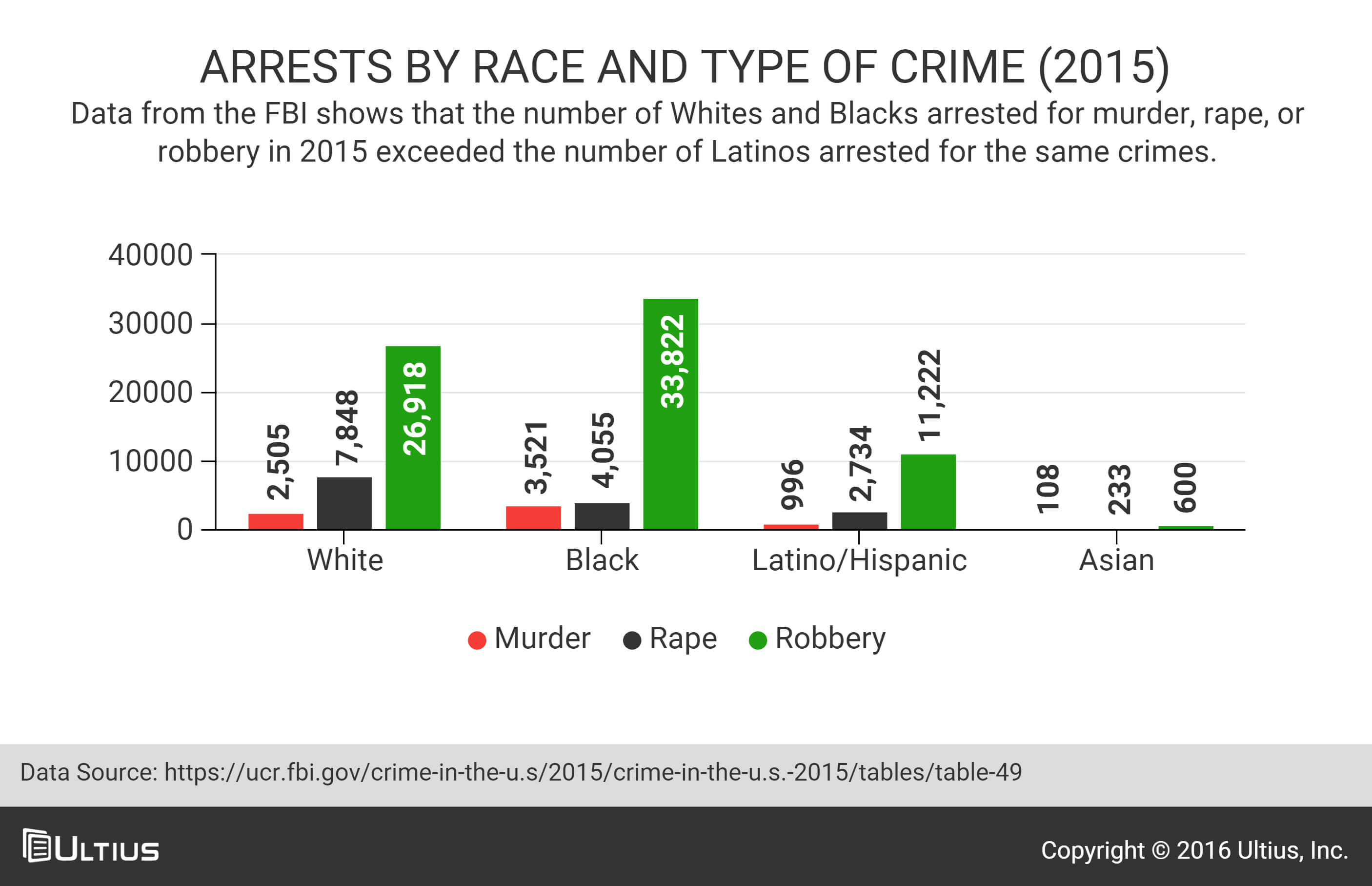 Arrests by race and crime - 2015 - FBI