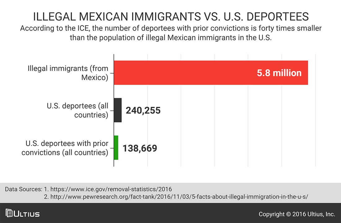 Illegal Mexican immigrants versus U.S. deportees - ICE