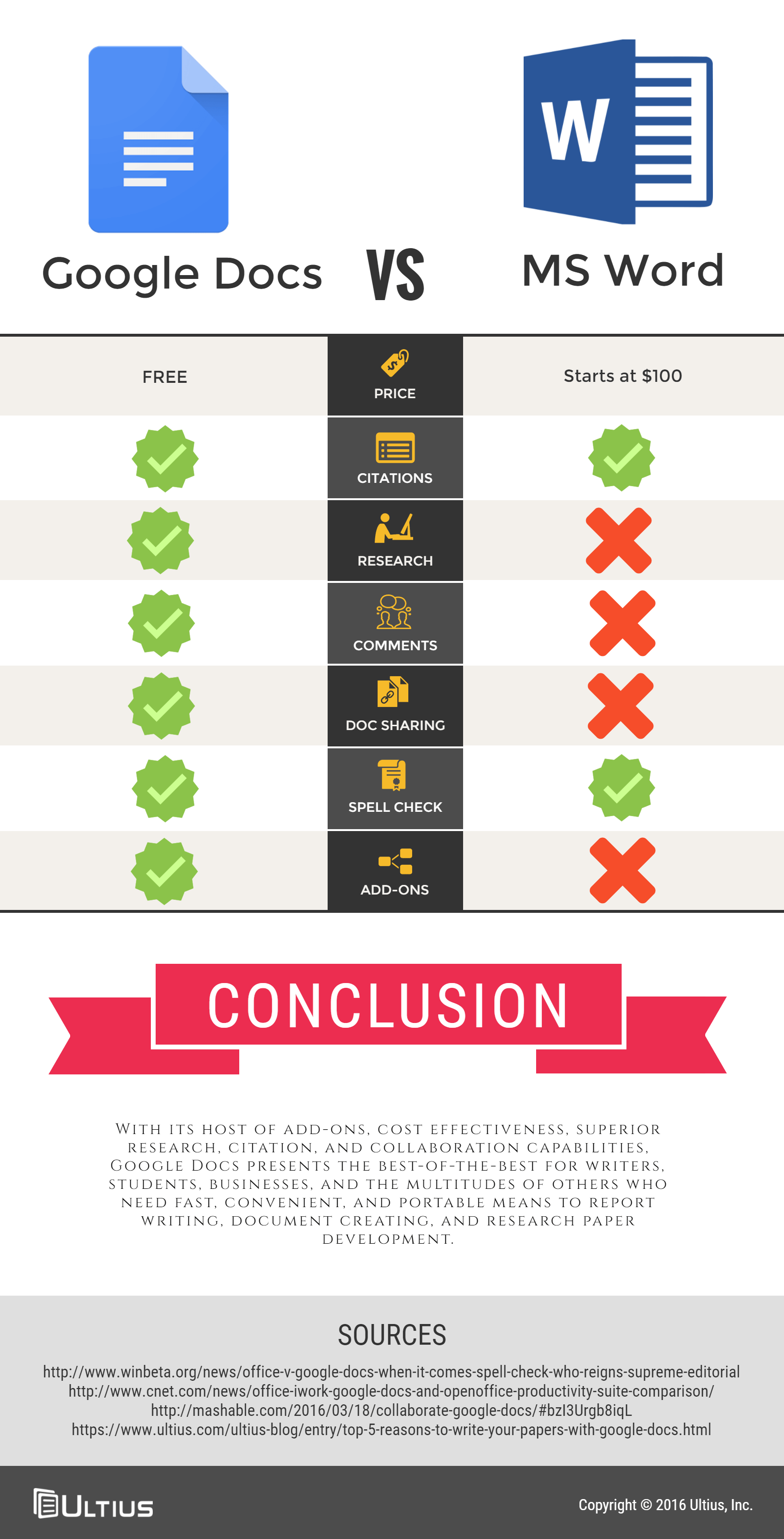 Comparing Google Docs And Microsoft Word Infographic