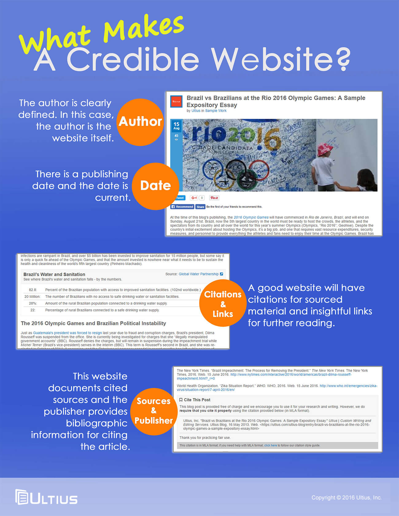 website credibility Sources – credible websites, like books and scholarly articles, should cite the source of the information presented domain – some domains such as com, org, and net can be purchased and used by any individual however, the domain edu is reserved for colleges and universities, while gov denotes a government website.