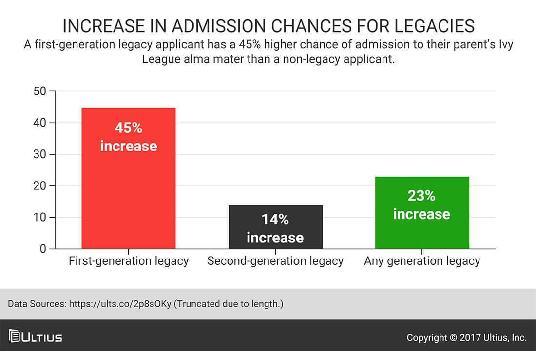 What are legacy admissions