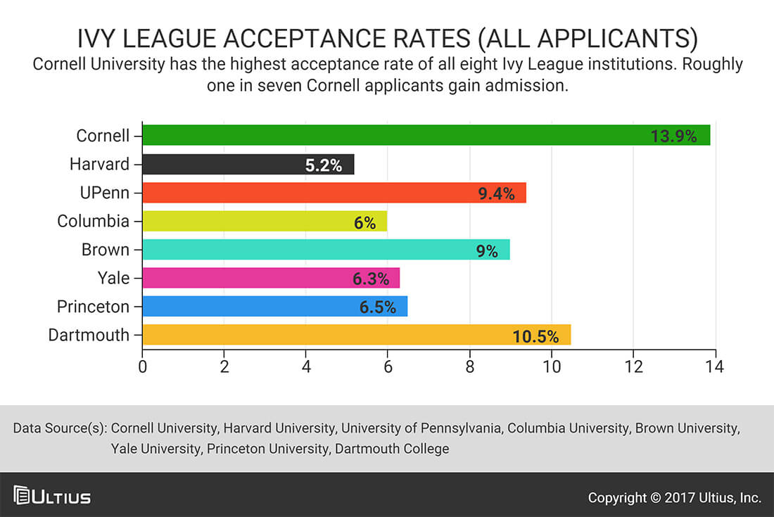 ivy league legacy admissions and the culture of nepotism - blog | ultius