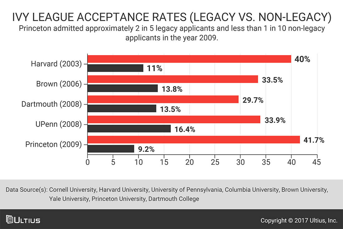 what are legacy admissions Does your family have a history of attending the same college generation after generation read all about your legacy status and college admissions.