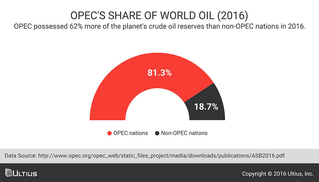 OPEC's share of world oil in 2016
