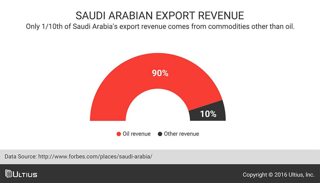 Export revenue for Saudia Arabia