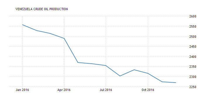 Venezuela's crude oil production - January 2015 to October 2016 - TradingEconomics.com