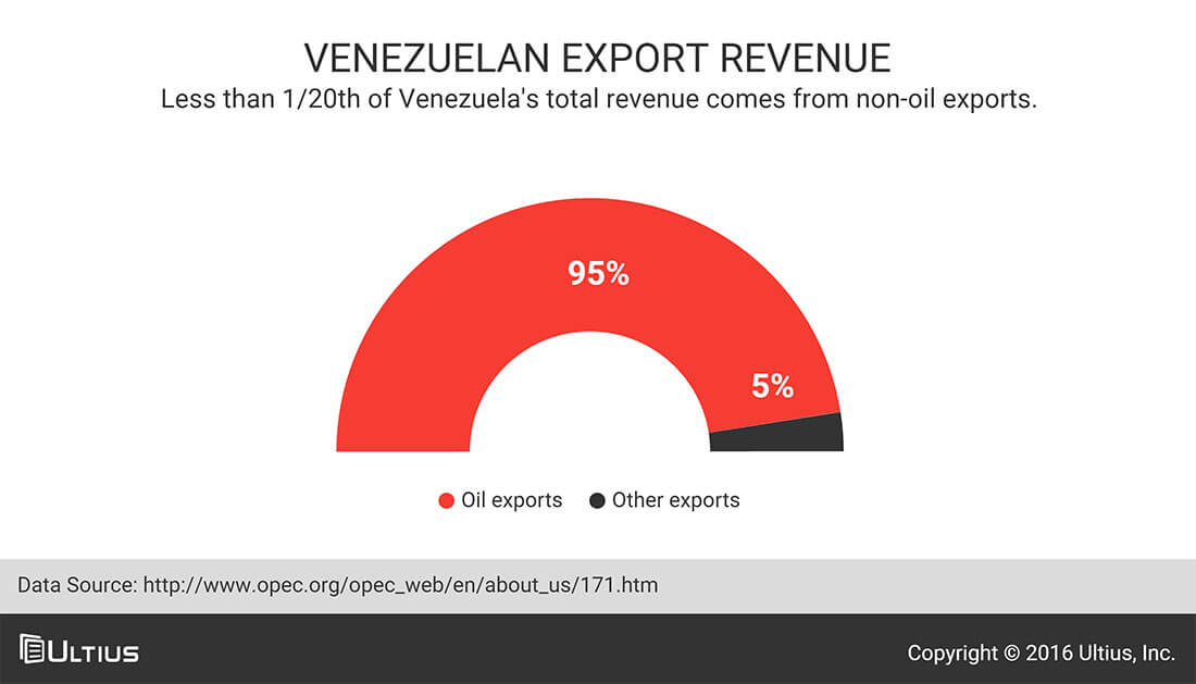 Export revenue for Venezuela