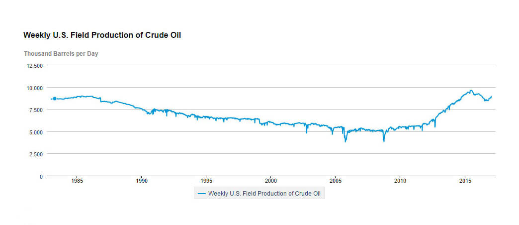 Weekly U.S. production of oil - U.S. Energy Information Administration