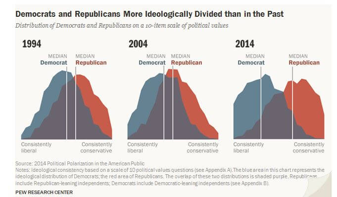 The Changing Political Landscape (1994 to 2014) | Pew Research Center