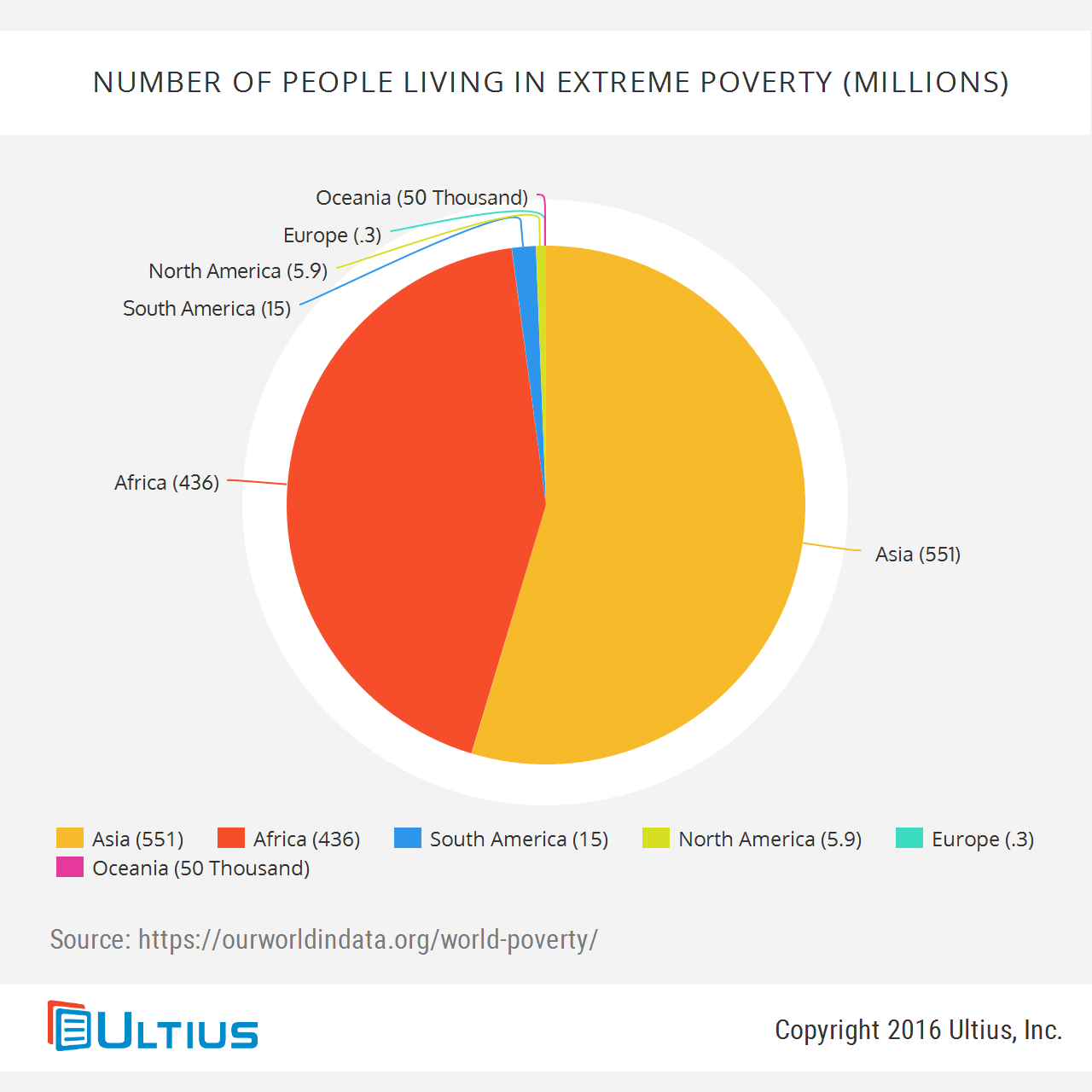 sample essay on poverty blog  world poverty rates millions