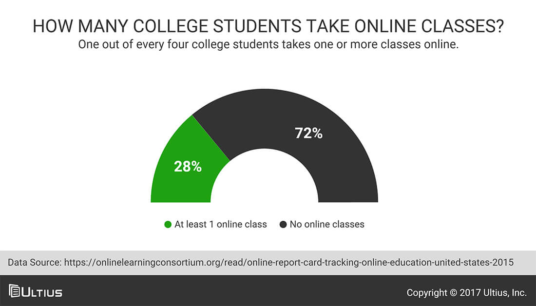 How To Pay Someone To Take A Class Online?