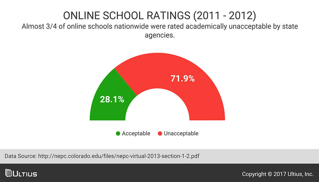 Online school ratings - National Education Policy Center (NEPC)