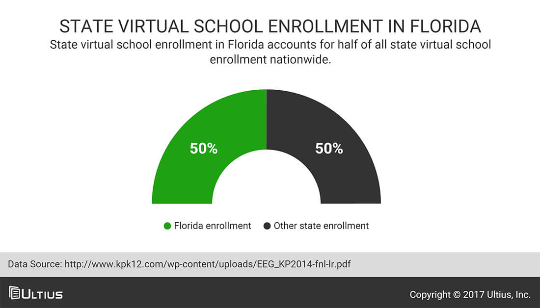 State virtual school enrollment in Florida - Keeping Pace with K-12 Digital Learning