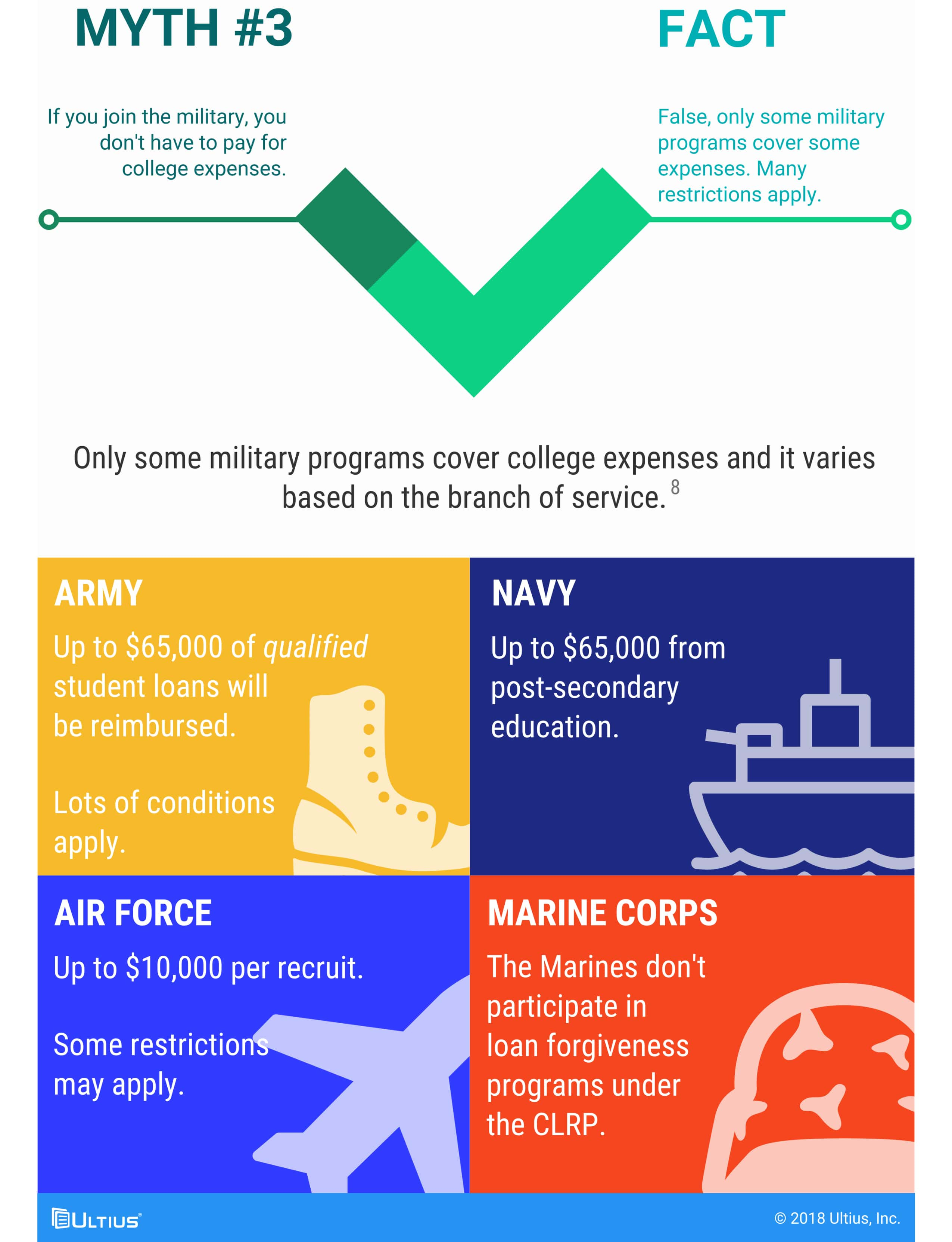 Clip about military myths and facts from larger infographic