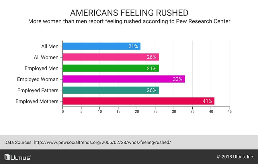 chart showing groups of Americans feeling rushed
