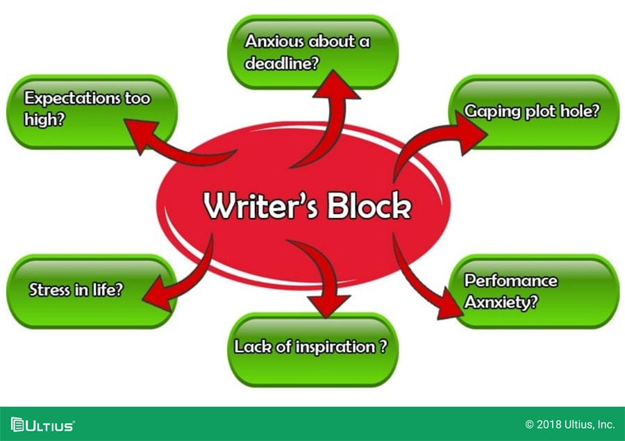 Chart showing different causes of writer's block