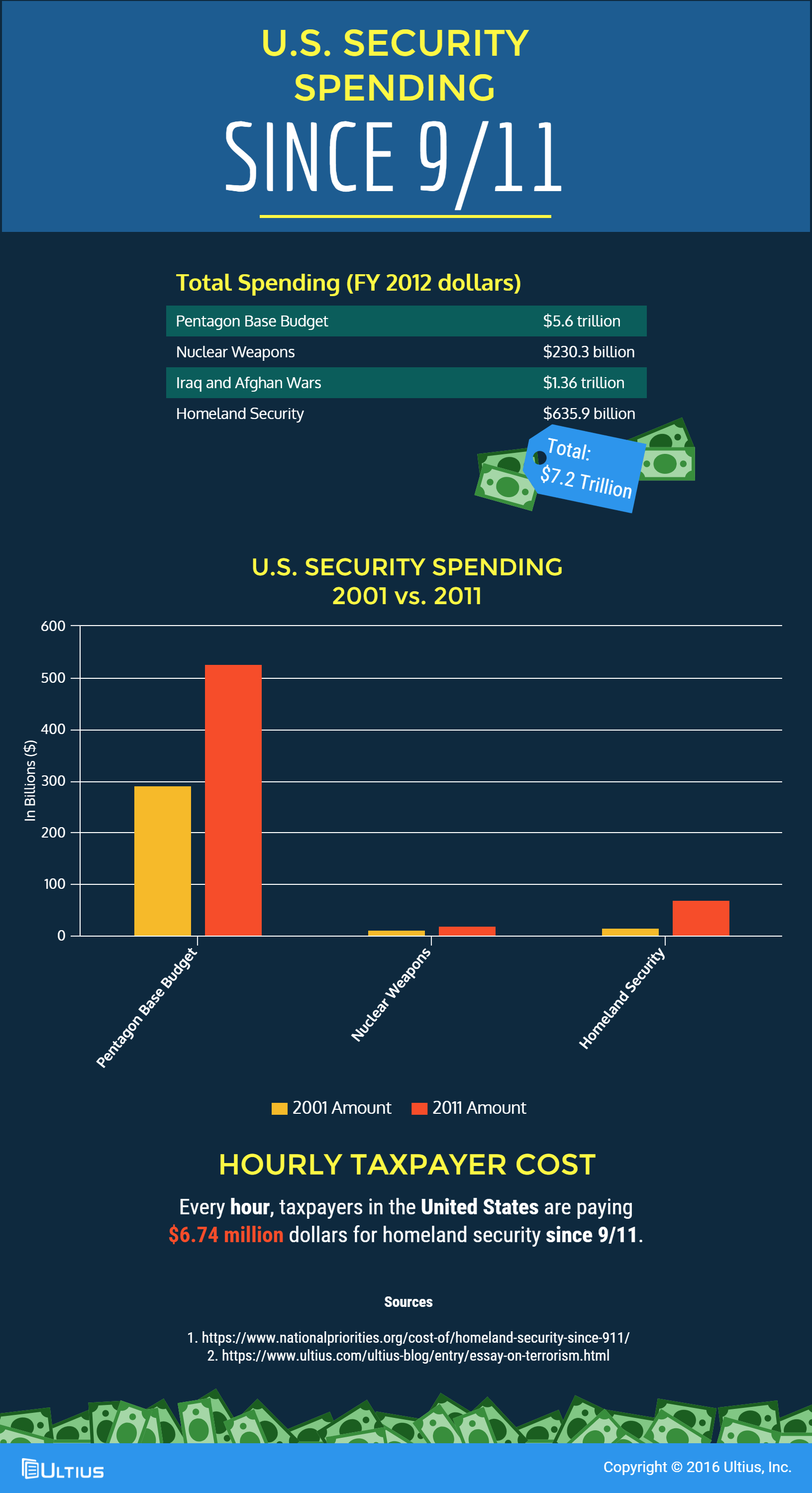 essay on terrorism blog  u s security spending since 9 11 infographic
