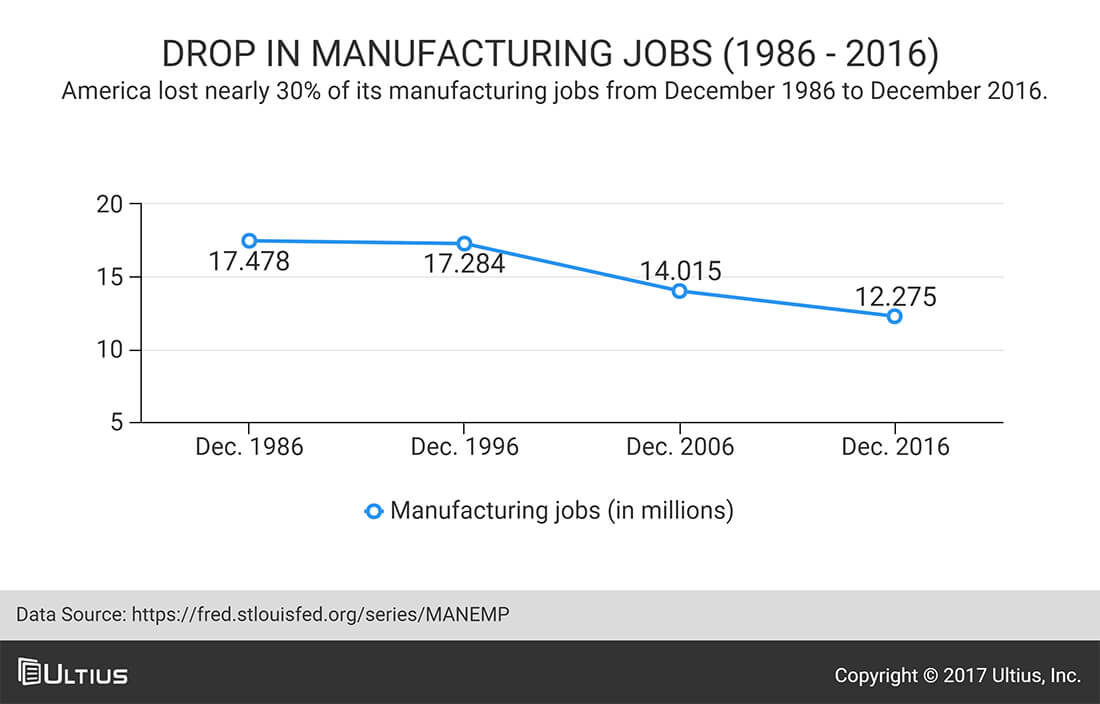 Drop in manufacturing jobs - FRED